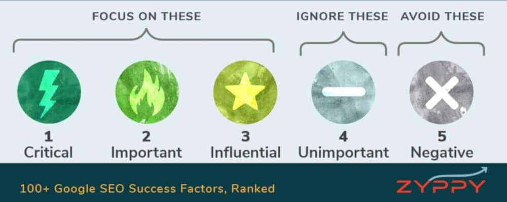 100+ Google SEO Success Factors, Ranked