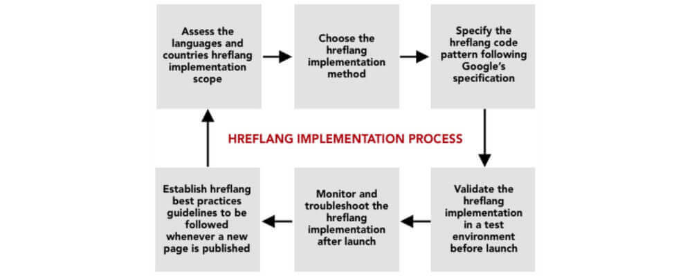 Avoiding Hreflang Issues by Following a 6 Steps Implementation Process