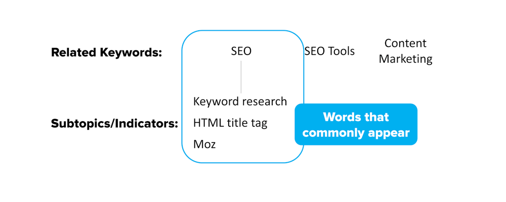 On-page SEO for NLP