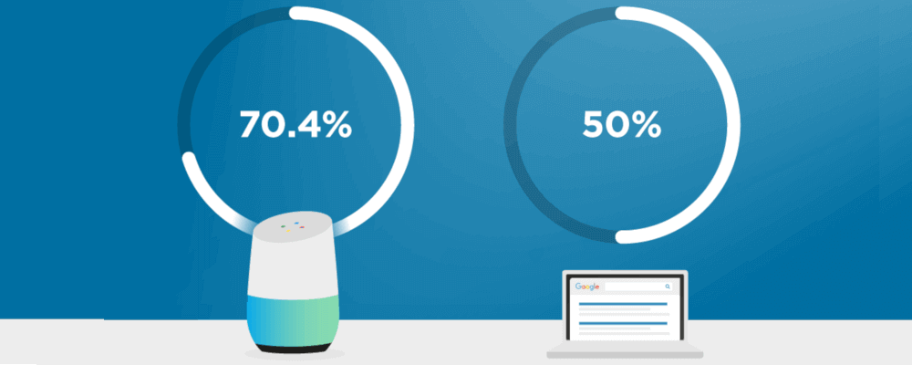 We Analyzed 10,000 Google Home Results. Here's What We Learned About Voice Search SEO