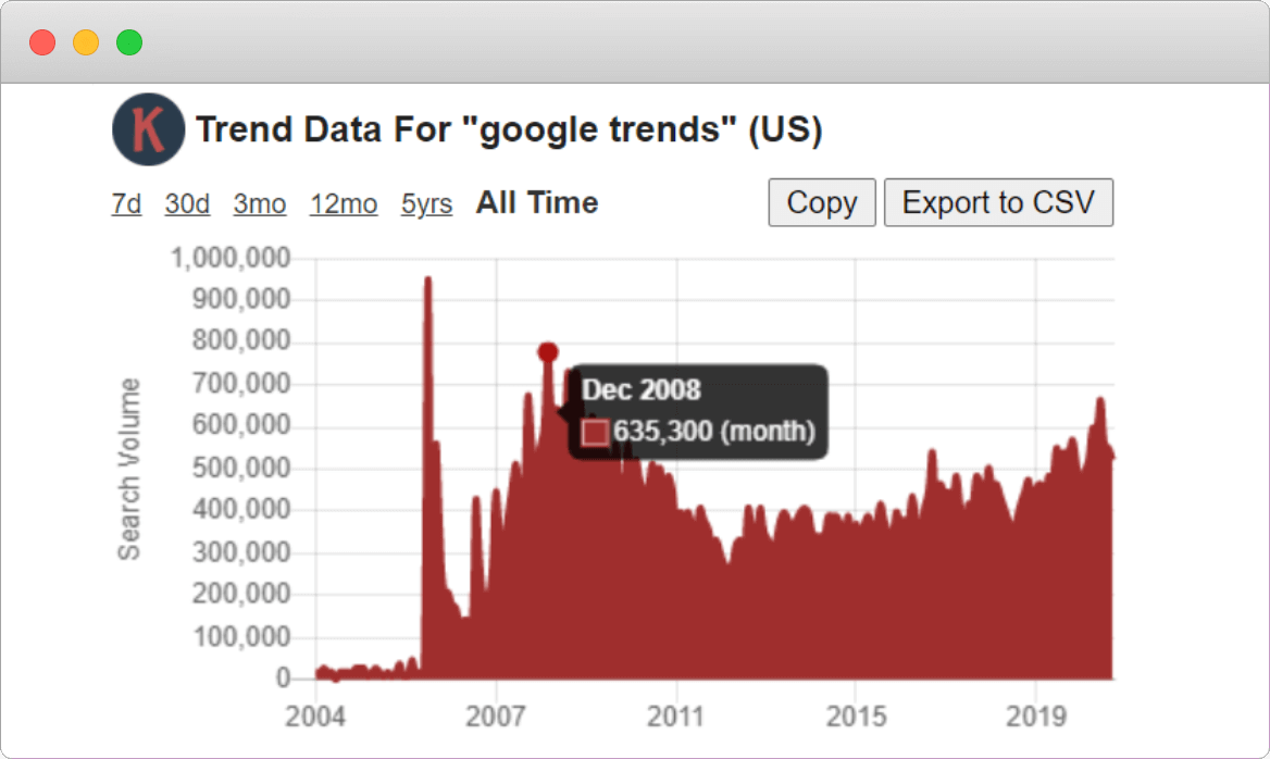 Google Trends Search Volume