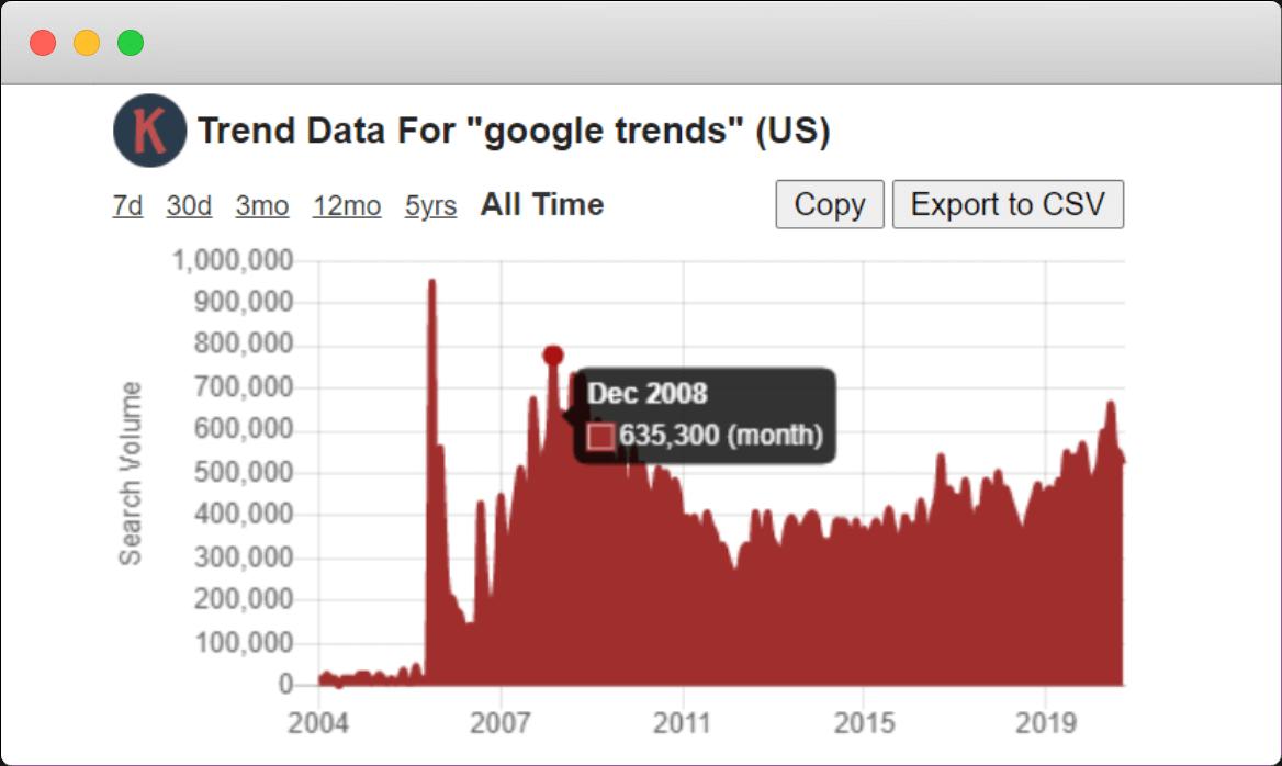 Google Trends Search Volume