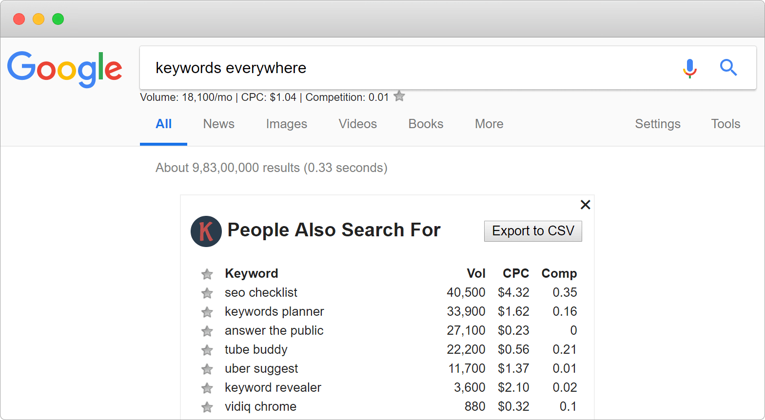 Keyword Tool For Monthly Search Volume, CPC & Competition