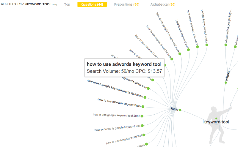 Answer the public  8+ best keyword research tools for SEO: 2021 Edition answerthepublic keyword wheel