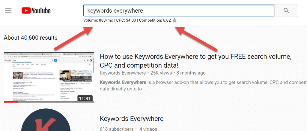 YouTube Search Volume - Search volume, CPC& Competition