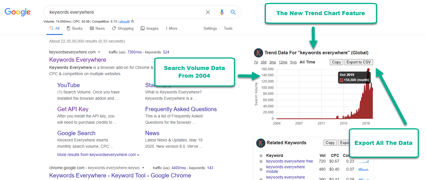 Google Trends Data With Search Volume