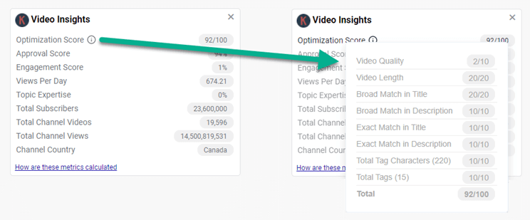 YouTube Optimization Score